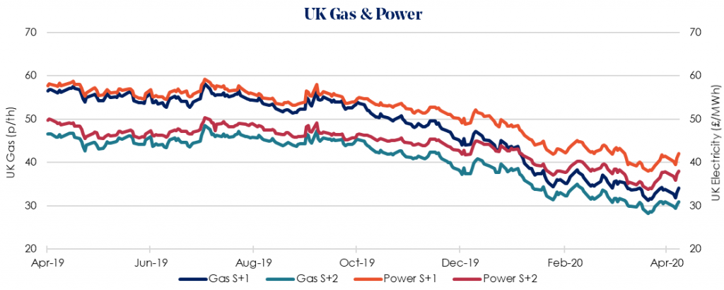 Weekly UK Insight 20 April 2020