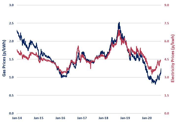 Beond Price Risk Report 1 September 2020