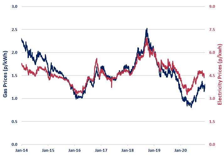 Beond Price Risk Report 1 December 2020