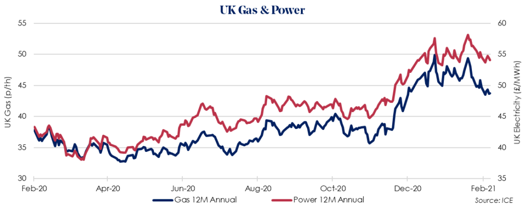 Weekly UK Insight – 01 March 2021