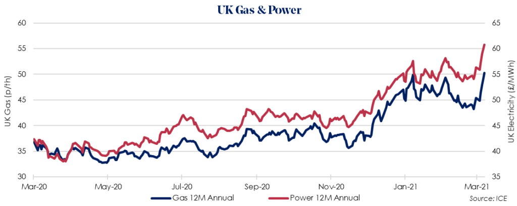 Weekly UK Insight – 15 March 2021