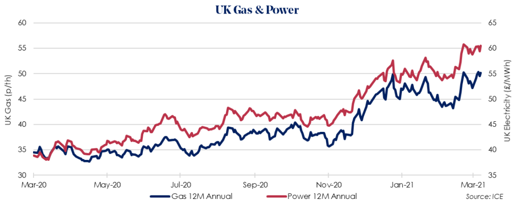 Weekly UK Insight – 29 March 2021