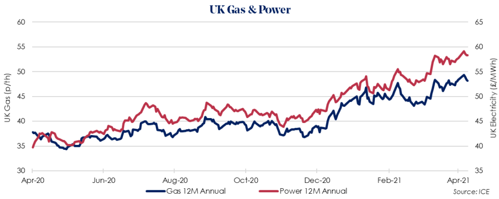 Weekly UK Insight – 12 April 2021