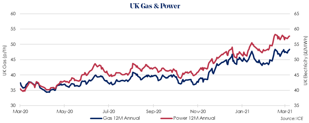 Weekly UK Insight – 6 April 2021