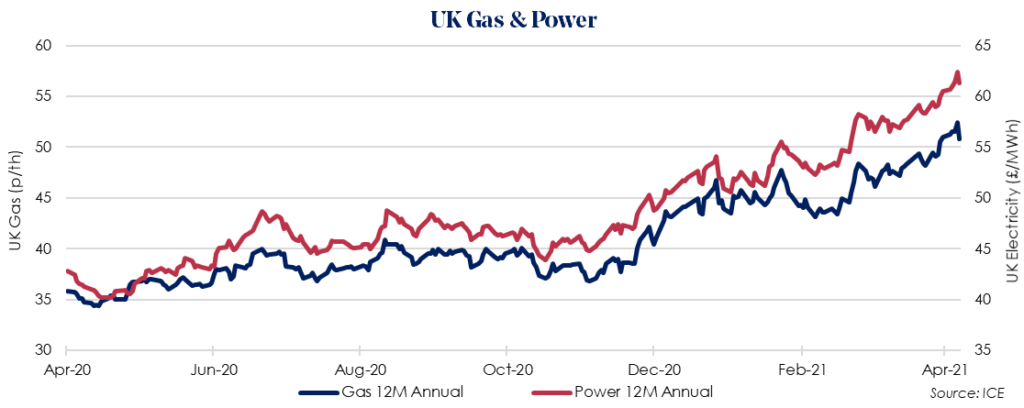 Weekly UK Insight – 26 April 2021