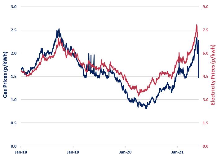 Beond Price Risk Report 1 June 2021