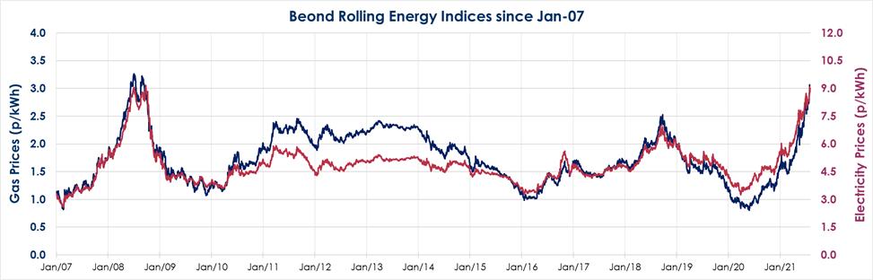 Energy Market Outlook- August 2021