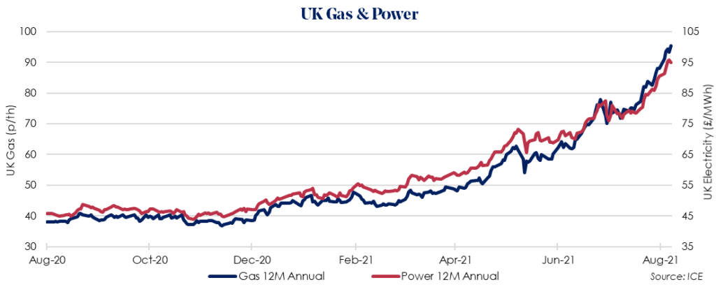 Weekly UK Insight – 16 August 2021